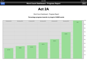 Progress in Act 2A